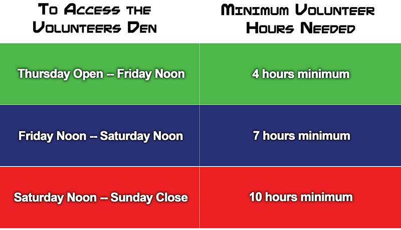 Volunteer Den Access illustrated in a chart. Thurs open to fri noon, 4 hours minimum and a green sticker; fri noon to sat noon, 7 hours min and a blue sticker; sat noon to sun close, 10 hours min and a red sticker.